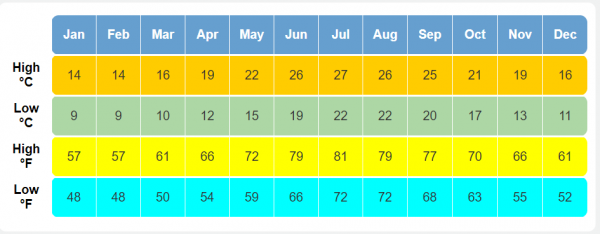 Paros island average annual weather